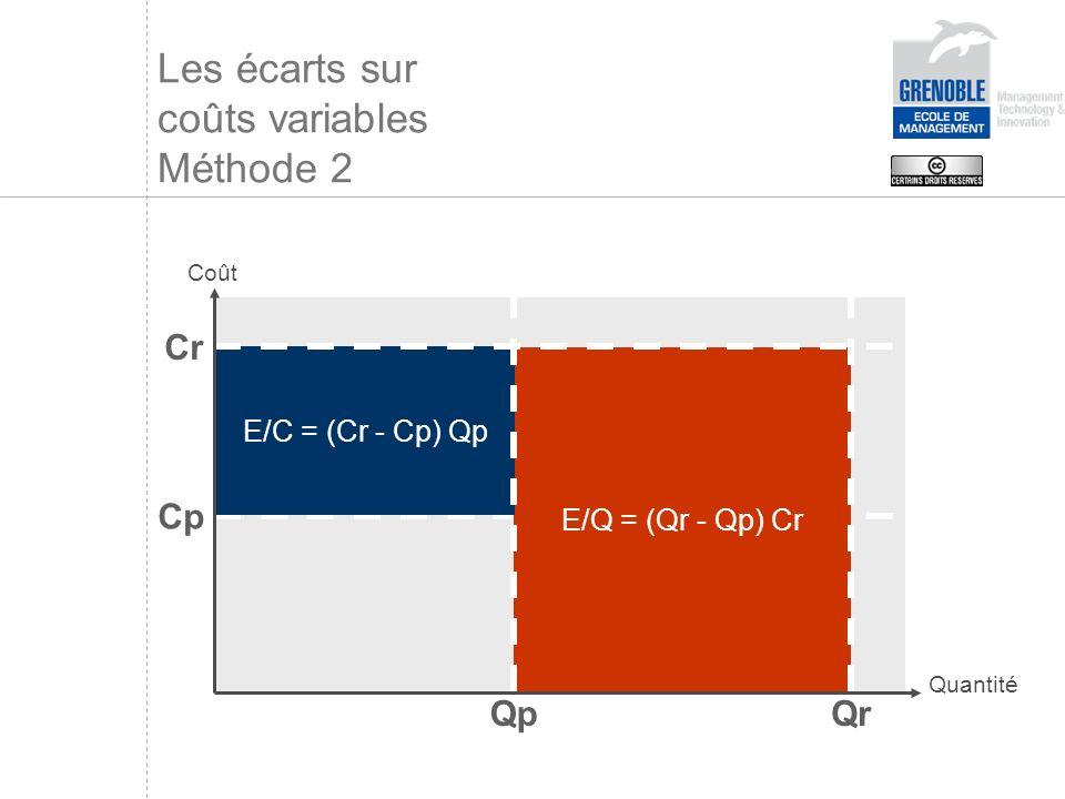 Les écarts sur coûts variables Méthode 2 E/Q = (Qr - Qp) Cr E/C = (Cr - Cp) Qp QrQp Cp Cr Coût Quantité