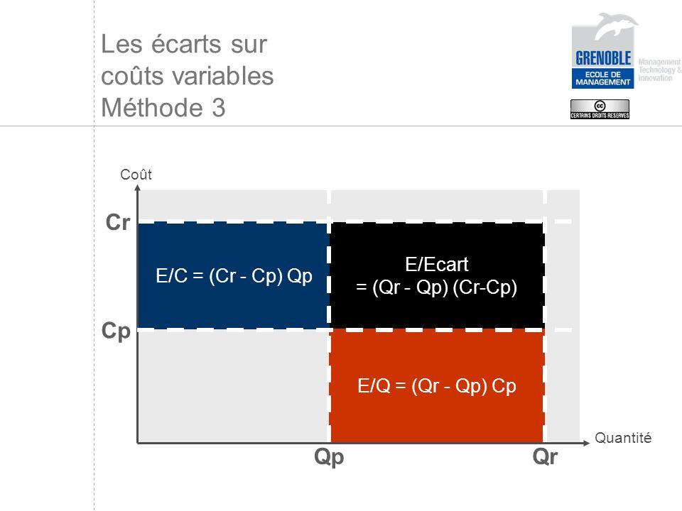 E/Ecart = (Qr - Qp) (Cr-Cp) Les écarts sur coûts variables Méthode 3 E/Q = (Qr - Qp) Cp E/C = (Cr - Cp) Qp QrQp Cp Cr Coût Quantité