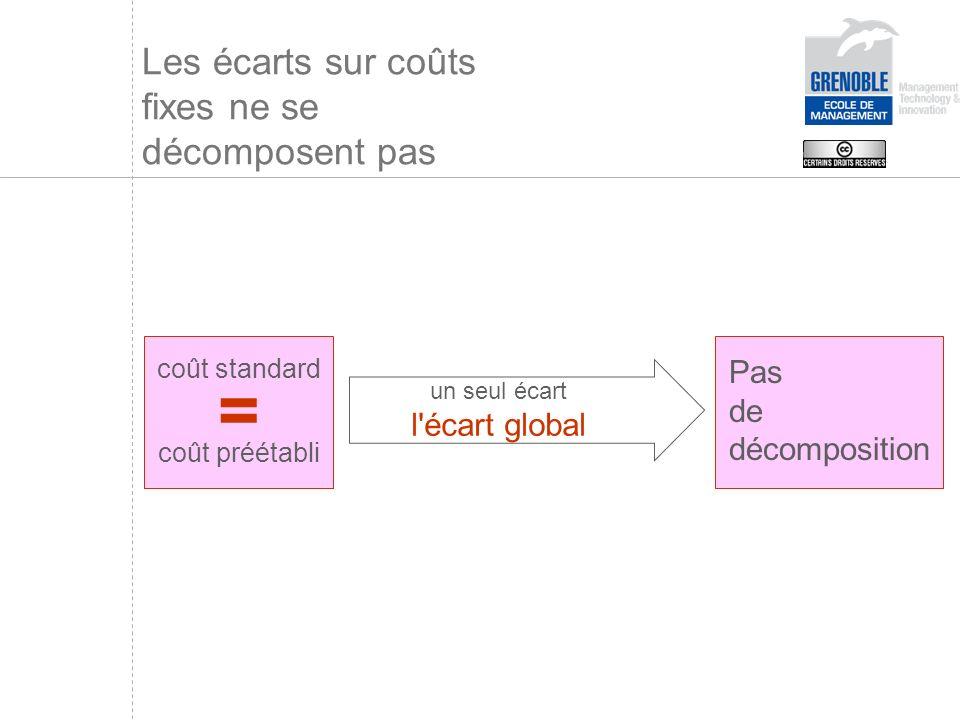 Les écarts sur coûts fixes ne se décomposent pas un seul écart l écart global Pas de décomposition = coût standard coût préétabli