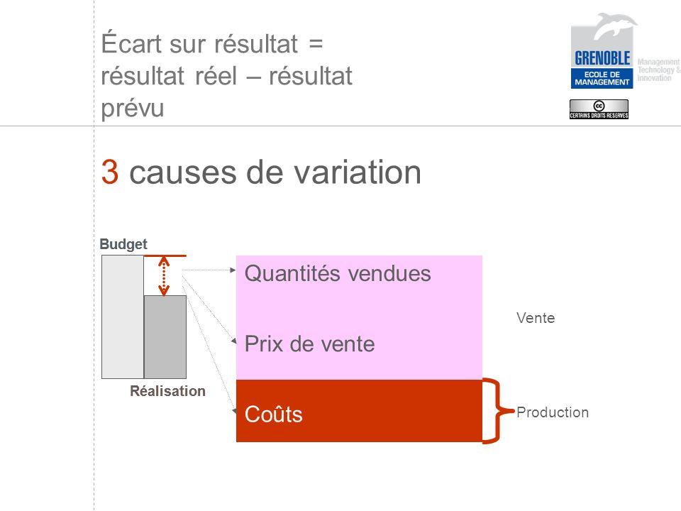 Quantités vendues Prix de vente Coûts 3 causes de variation Vente Production Budget Réalisation Budget Réalisation Écart sur résultat = résultat réel – résultat prévu