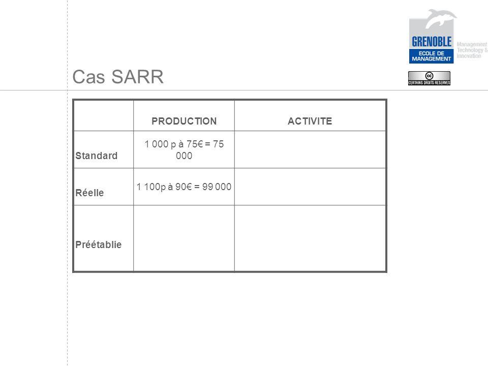 Cas SARR PRODUCTIONACTIVITE Standard 1 000 p à 75 = 75 000 Réelle 1 100p à 90 = 99 000 Préétablie