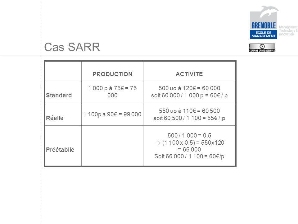 Cas SARR PRODUCTIONACTIVITE Standard 1 000 p à 75 = 75 000 500 uo à 120 = 60 000 soit 60 000 / 1 000 p = 60 / p Réelle 1 100p à 90 = 99 000 550 uo à 110 = 60 500 soit 60 500 / 1 100 = 55 / p Préétablie 500 / 1 000 = 0,5 (1 100 x 0,5) = 550x120 = 66 000 Soit 66 000 / 1 100 = 60/p