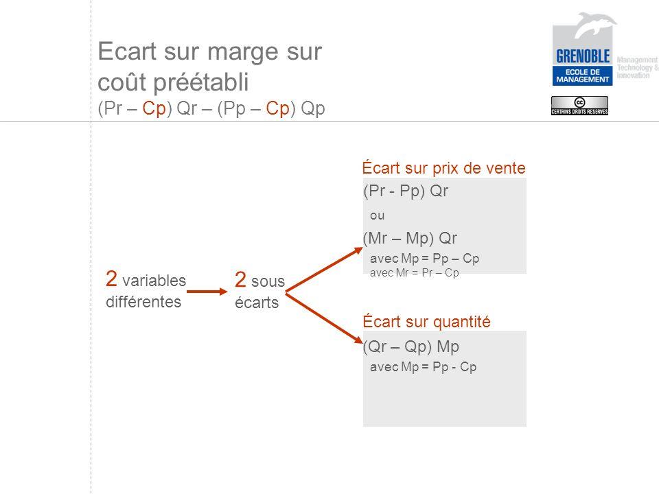 Ecart sur marge sur coût préétabli (Pr – Cp) Qr – (Pp – Cp) Qp 2 variables différentes 2 sous écarts Écart sur quantité (Qr – Qp) Mp avec Mp = Pp - Cp Écart sur prix de vente (Pr - Pp) Qr ou (Mr – Mp) Qr avec Mp = Pp – Cp avec Mr = Pr – Cp