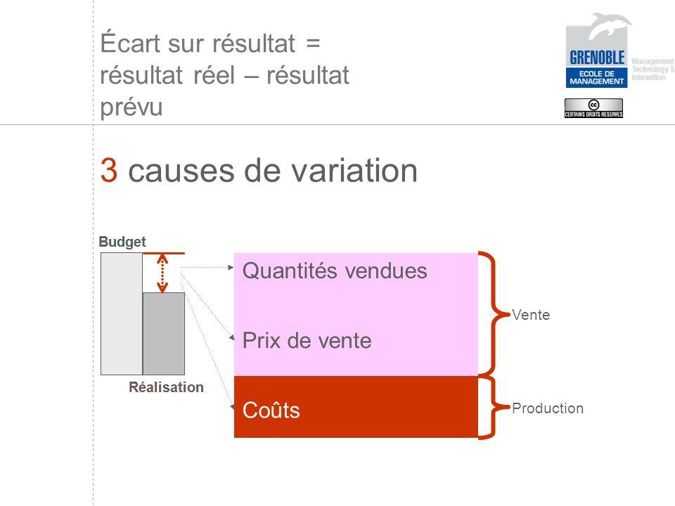 Quantités vendues Prix de vente Coûts Écart sur résultat = résultat réel – résultat prévu 3 causes de variation Vente Production Budget Réalisation Budget Réalisation