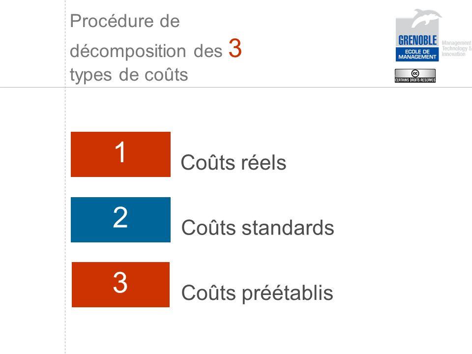 1 Coûts réels 2 Coûts standards 3 Coûts préétablis Procédure de décomposition des 3 types de coûts