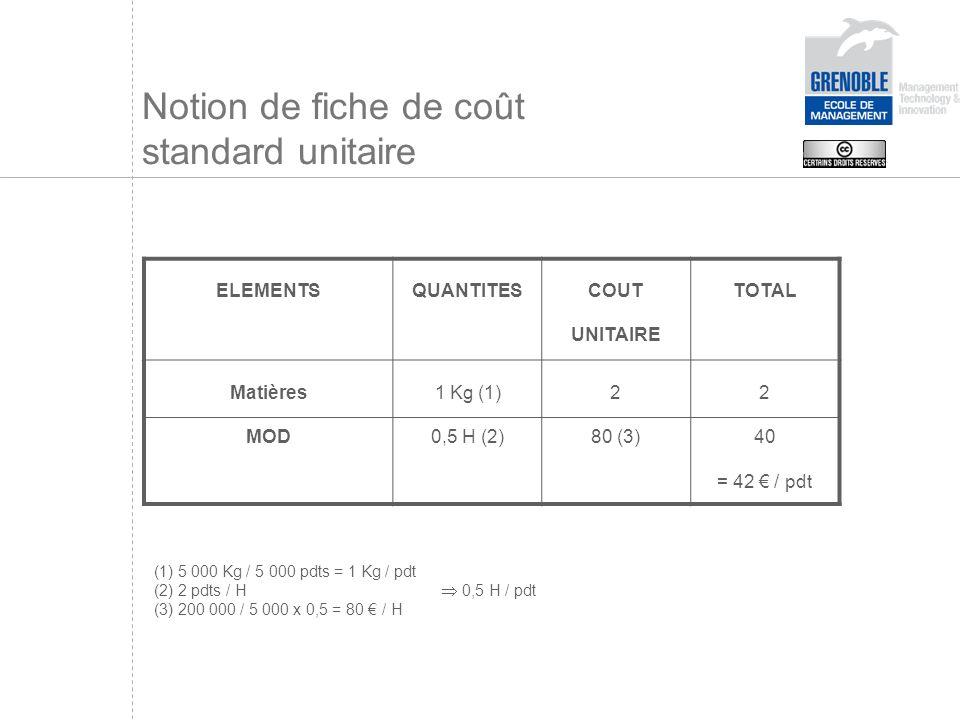 ELEMENTSQUANTITES COUT UNITAIRE TOTAL Matières MOD 1 Kg (1) 0,5 H (2) 2 80 (3) 2 40 = 42 / pdt (1) 5 000 Kg / 5 000 pdts = 1 Kg / pdt (2) 2 pdts / H 0,5 H / pdt (3) 200 000 / 5 000 x 0,5 = 80 / H Notion de fiche de coût standard unitaire