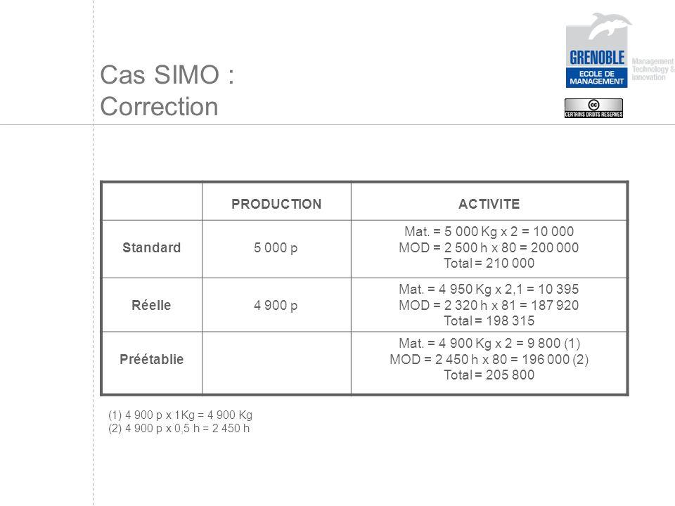 Cas SIMO : Application Ecart sur coût (Cr – Cp) Qr Ecart sur quantité (Qr – Qp) Cp Matière (2,1 – 2) 4950 = 495 D (4950 – 4900) 2 = 100 D MOD (81 – 80) 2320 = 2320 D (2320 – 2450) 80 = F