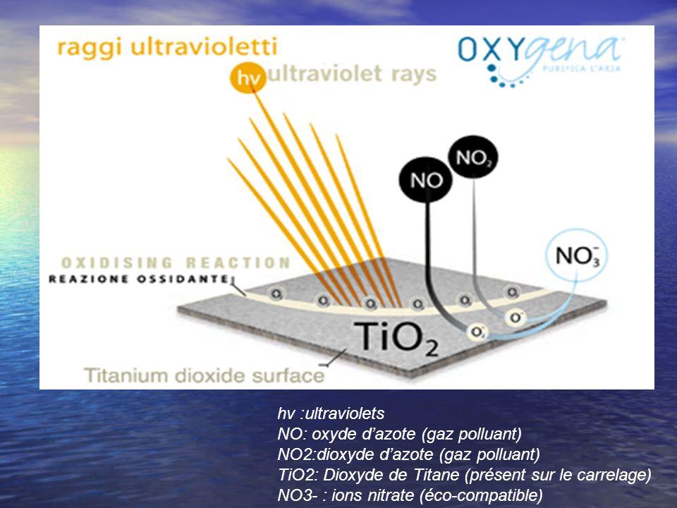 hv :ultraviolets NO: oxyde dazote (gaz polluant) NO2:dioxyde dazote (gaz polluant) TiO2: Dioxyde de Titane (présent sur le carrelage) NO3- : ions nitr