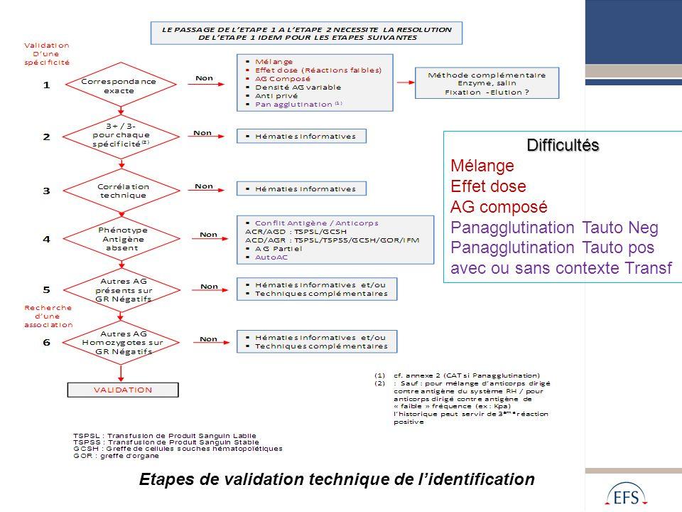 Alpes Méditerranée Etapes de validation technique de lidentification Difficultés Mélange Effet dose AG composé Panagglutination Tauto Neg Panagglutina
