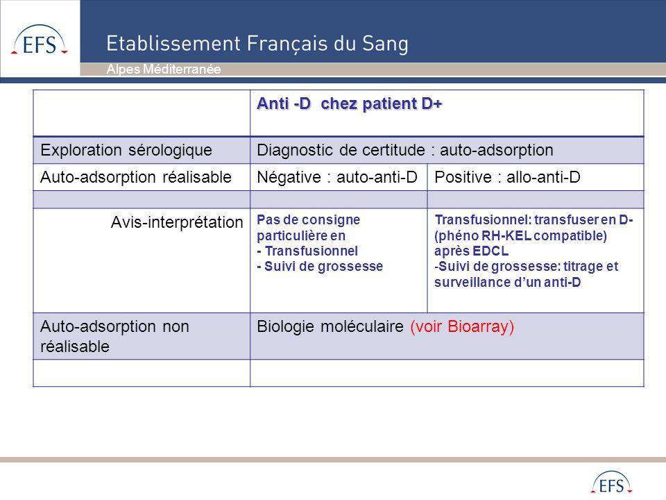 Alpes Méditerranée Anti -D chez patient D+ Exploration sérologiqueDiagnostic de certitude : auto-adsorption Auto-adsorption réalisableNégative : auto-