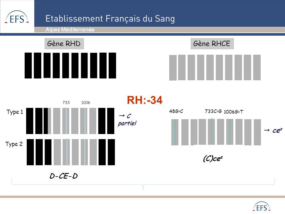 Alpes Méditerranée RH:-34 Type 2 D-CE-D Type 1 7331006 C partiel 733C>G 1006G>T 48G>C (C)ce s ce s Gène RHDGène RHCE