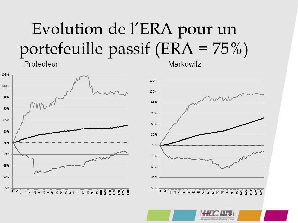 Evolution de lERA pour un portefeuille passif (ERA = 75%) ProtecteurMarkowitz