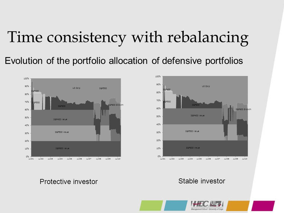 Time consistency with rebalancing Evolution of the portfolio allocation of defensive portfolios Protective investor Stable investor