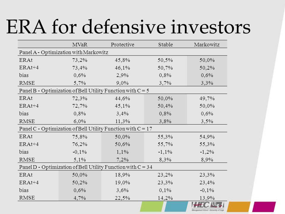 ERA for median-risk investors MVaRProtectiveStableMarkowitz Panel A - Optimization with Markowitz ERAt 89,0%74,2%76,1%75,0% ERAt+4 89,1%74,4%76,3%75,2% bias 0,4%1,6%0,5%0,4% RMSE 4,2%7,4%2,5%2,2% Panel B - Optimization of Bell Utility Function with C = 5 ERAt 87,8%71,6%75,0%74,2% ERAt+4 88,1%72,2%75,4%74,6% bias 0,6%2,3%0,6%0,5% RMSE 4,5%8,8%2,8%2,6% Panel C - Optimization of Bell Utility Function with C = 17 ERAt 89,4%75,0%77,9%77,1% ERAt+4 89,7%75,6%78,4%77,5% bias 0,1%0,7%-0,5%-0,6% RMSE 2,8%4,6%5,9%6,6% Panel D - Optimization of Bell Utility Function with C = 34 ERAt 75,0%48,4%53,7%53,3% ERAt+4 75,3%48,8%53,9%53,5% bias 0,4%2,3%0,0%-0,2% RMSE 2,8%12,3%10,0%10,3%
