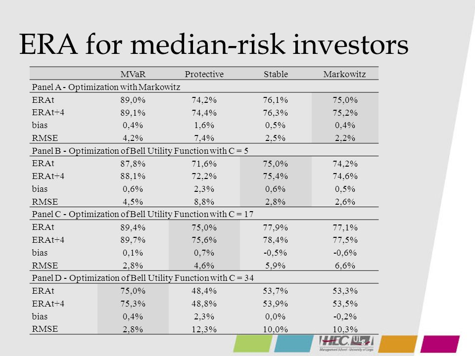 ERA for median-risk investors MVaRProtectiveStableMarkowitz Panel A - Optimization with Markowitz ERAt 89,0%74,2%76,1%75,0% ERAt+4 89,1%74,4%76,3%75,2% bias 0,4%1,6%0,5%0,4% RMSE 4,2%7,4%2,5%2,2% Panel B - Optimization of Bell Utility Function with C = 5 ERAt 87,8%71,6%75,0%74,2% ERAt+4 88,1%72,2%75,4%74,6% bias 0,6%2,3%0,6%0,5% RMSE 4,5%8,8%2,8%2,6% Panel C - Optimization of Bell Utility Function with C = 17 ERAt 89,4%75,0%77,9%77,1% ERAt+4 89,7%75,6%78,4%77,5% bias 0,1%0,7%-0,5%-0,6% RMSE 2,8%4,6%5,9%6,6% Panel D - Optimization of Bell Utility Function with C = 34 ERAt 75,0%48,4%53,7%53,3% ERAt+4 75,3%48,8%53,9%53,5% bias 0,4%2,3%0,0%-0,2% RMSE 2,8%12,3%10,0%10,3%