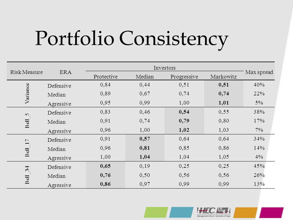 Portfolio Consistency Risk MeasureERA Investors Max spread ProtectiveMedianProgressiveMarkowitz Variance Defensive 0,840,440,51 40% Median 0,890,670,74 22% Agressive 0,950,991,001,015% Bell_5 Defensive 0,830,460,540,5538% Median 0,910,740,790,8017% Agressive 0,961,001,021,037% Bell_17 Defensive 0,910,570,64 34% Median 0,960,810,850,8614% Agressive 1,001,04 1,054% Bell_34 Defensive 0,650,190,25 45% Median 0,760,500,56 26% Agressive 0,860,970,99 13%