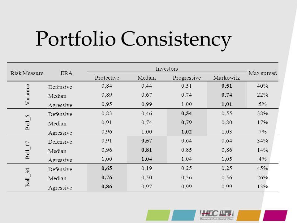 Conclusions de létude Pour une même quantité de risque (même aversion), lallocation des portefeuilles optimaux pour différentes perceptions sont significativement différentes La mesure de risque de Bell est fiable (objectifs respectés) Utiliser une « mauvaise » mesure de risque pour un investisseur peut lui faire prendre trop de risque ou le faire passer à côté dun rendement potentiellement plus élevé Si lon se « trompe » dans le profilage dun investisseur, il sera moins affecté si on optimise son portefeuille avec la mesure de risque de Bell plutôt quavec une simple variance, et il aura plus de chances de rester sous le seuil critique imposé par son aversion au risque.