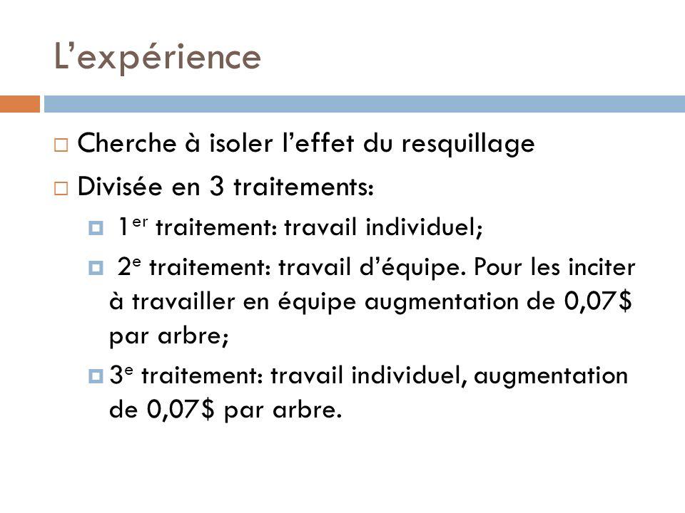 Lexpérience Cherche à isoler leffet du resquillage Divisée en 3 traitements: 1 er traitement: travail individuel; 2 e traitement: travail déquipe.