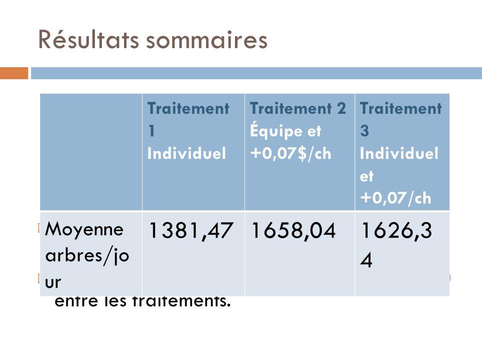 Résultats sommaires Peu de différence de rendement entre le traitement 2 et le traitement 3.