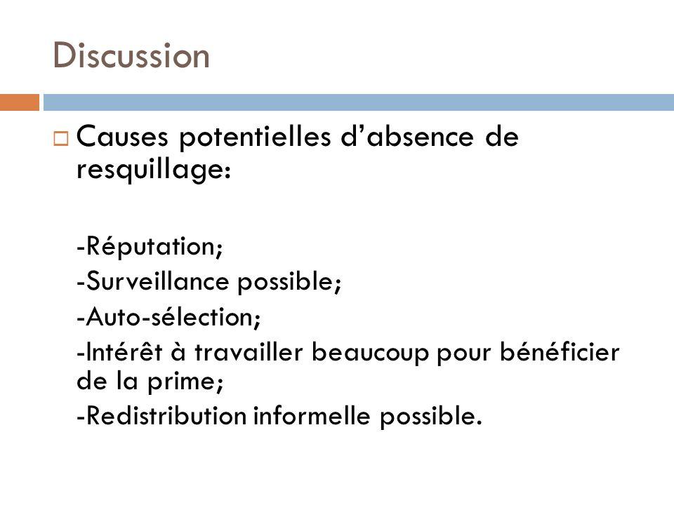 Discussion Causes potentielles dabsence de resquillage: -Réputation; -Surveillance possible; -Auto-sélection; -Intérêt à travailler beaucoup pour bénéficier de la prime; -Redistribution informelle possible.