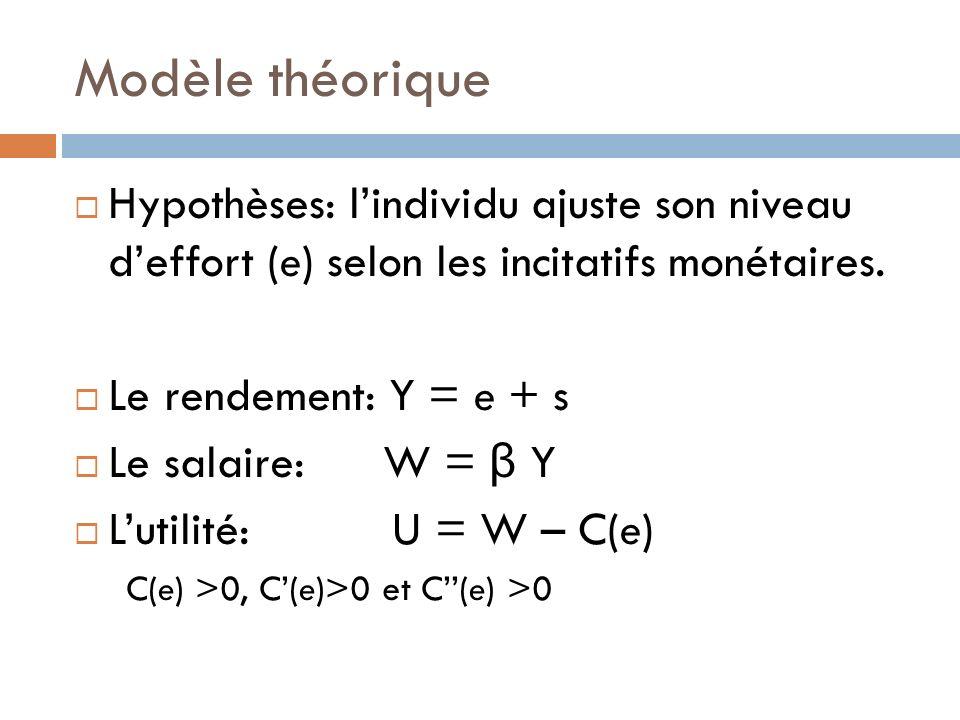Modèle théorique Max e E(U) = β e – C (e) Optimum: β (e)= C(e) Bénéfice marginal = coût marginal En équipe de deux A et B W = β (y A +y B ) Maintenant β (e) /2 2 Puisque les bénéfices sont divisés en deux, chaque personne a intérêt à diminuer leffort.