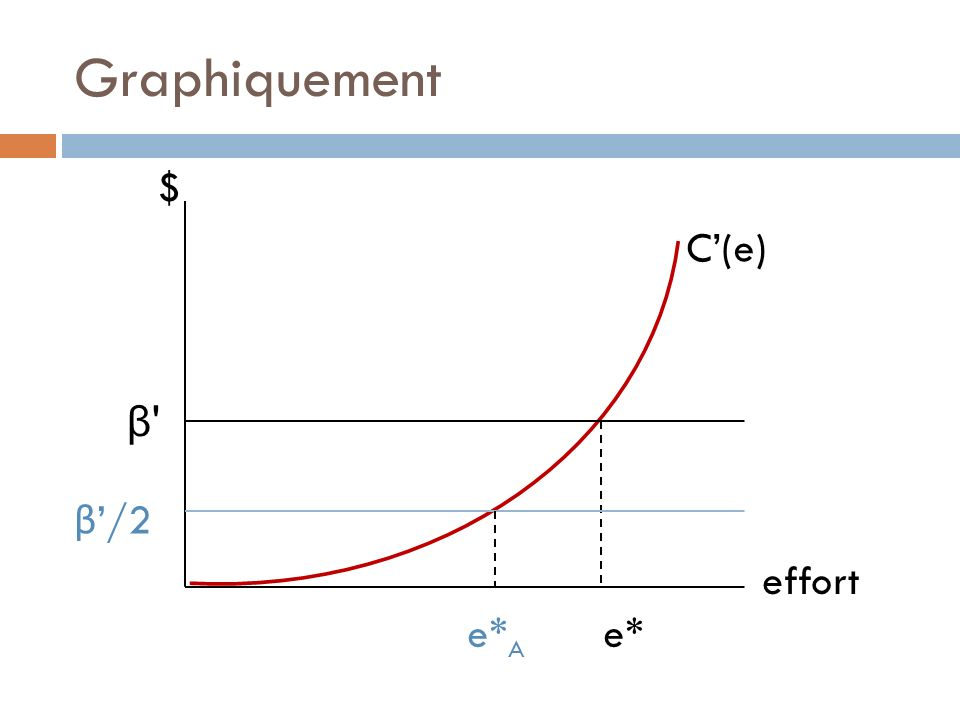 Graphiquement C(e) $ β β effort e* β/2 e* A