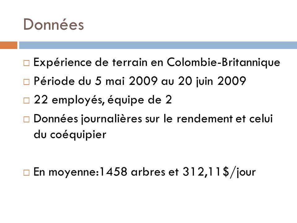 Données Expérience de terrain en Colombie-Britannique Période du 5 mai 2009 au 20 juin 2009 22 employés, équipe de 2 Données journalières sur le rendement et celui du coéquipier En moyenne:1458 arbres et 312,11$/jour