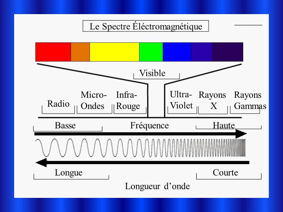 Les Rayons Gammas Beaucoup dénergie Radio-activité Médecine Très dangereux