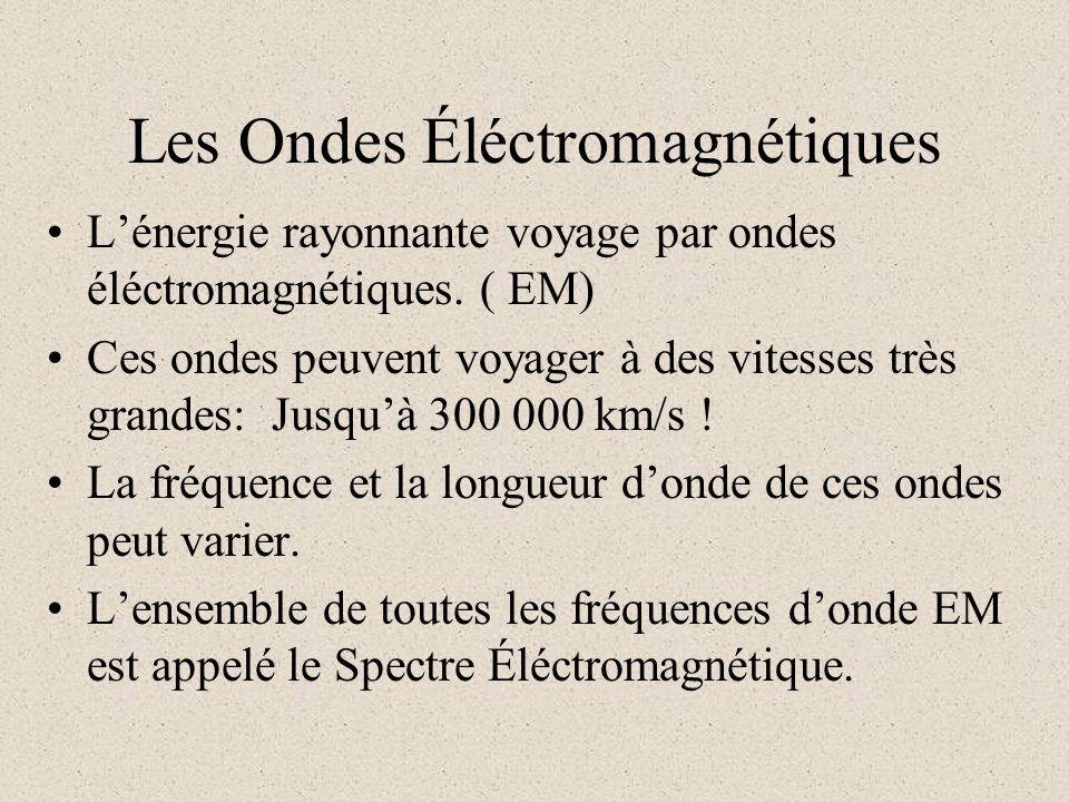 Partie 2 Le Rayonnement Électromagnétique
