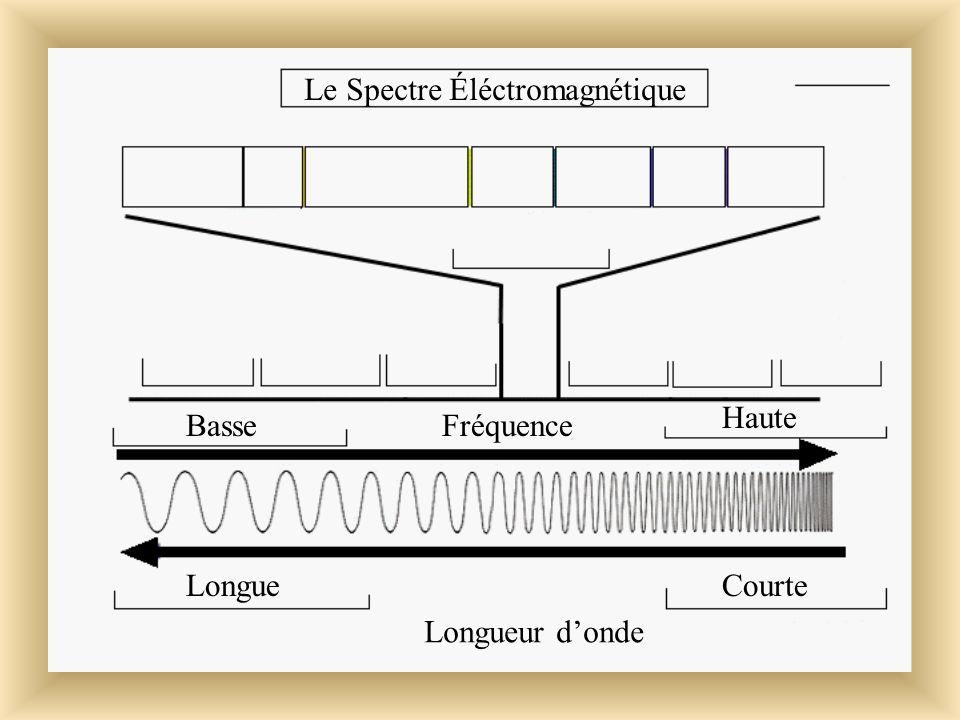 Les Ondes Éléctromagnétiques Lénergie rayonnante voyage par ondes éléctromagnétiques. ( EM) Ces ondes peuvent voyager à des vitesses très grandes: Jus