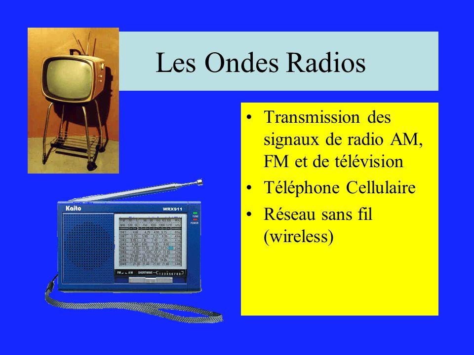 Le Spectre Éléctromagnétique BasseHaute LongueCourte Longueur donde Fréquence Radio