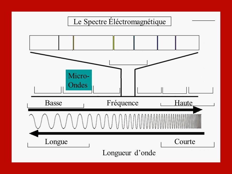 Les Ondes Radios Transmission des signaux de radio AM, FM et de télévision Téléphone Cellulaire Réseau sans fil (wireless)
