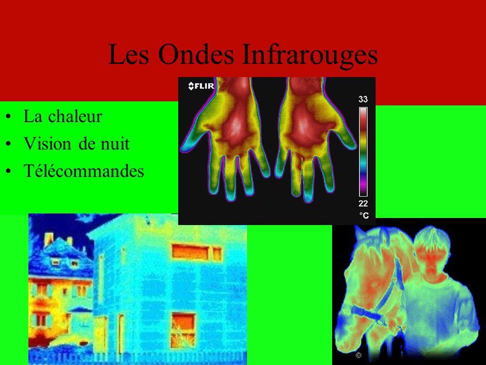 Le Spectre Éléctromagnétique BasseHaute LongueCourte Longueur donde Fréquence Infra- Rouge