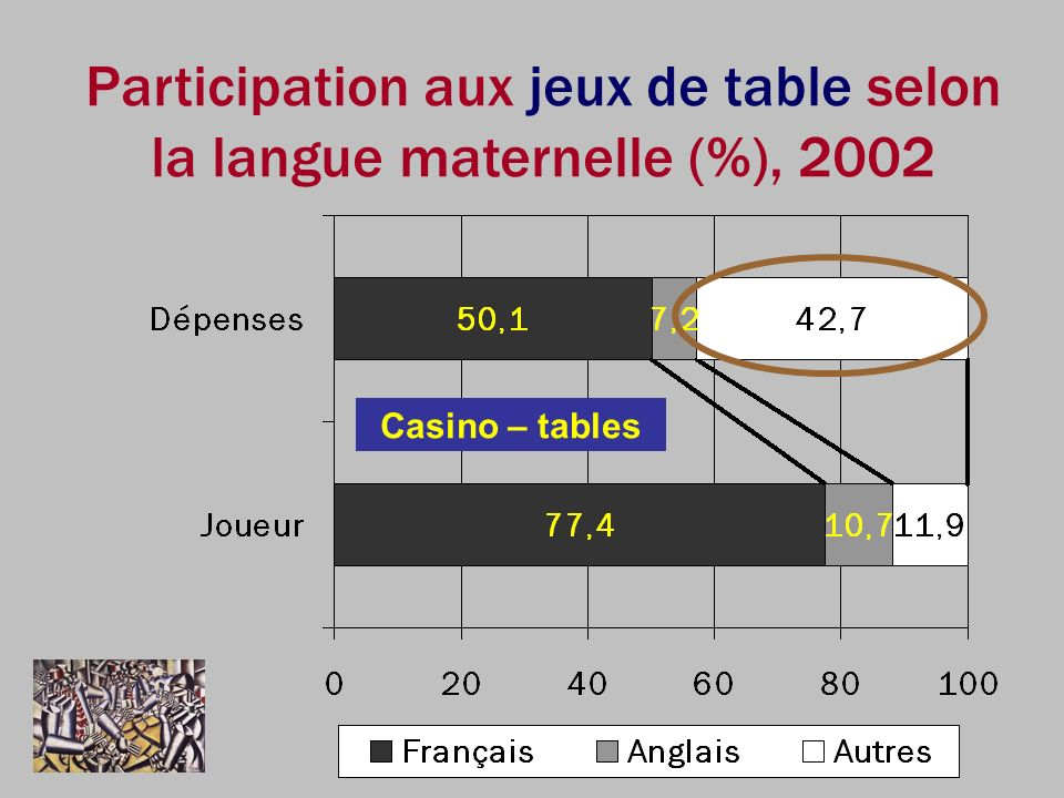 Casino – tables Participation aux jeux de table selon la langue maternelle (%), 2002