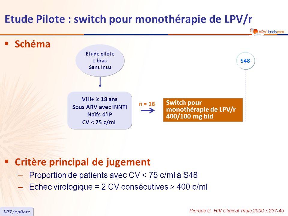 Schéma Critère principal de jugement –Proportion de patients avec CV < 75 c/ml à S48 –Echec virologique = 2 CV consécutives > 400 c/ml Pierone G, HIV Clinical Trials;2006;7:237-45 LPV/r pilote Etude pilote 1 bras Sans insu VIH+ 18 ans Sous ARV avec INNTI Naïfs dIP CV < 75 c/ml n = 18 Etude Pilote : switch pour monothérapie de LPV/r Switch pour monothérapie de LPV/r 400/100 mg bid S48