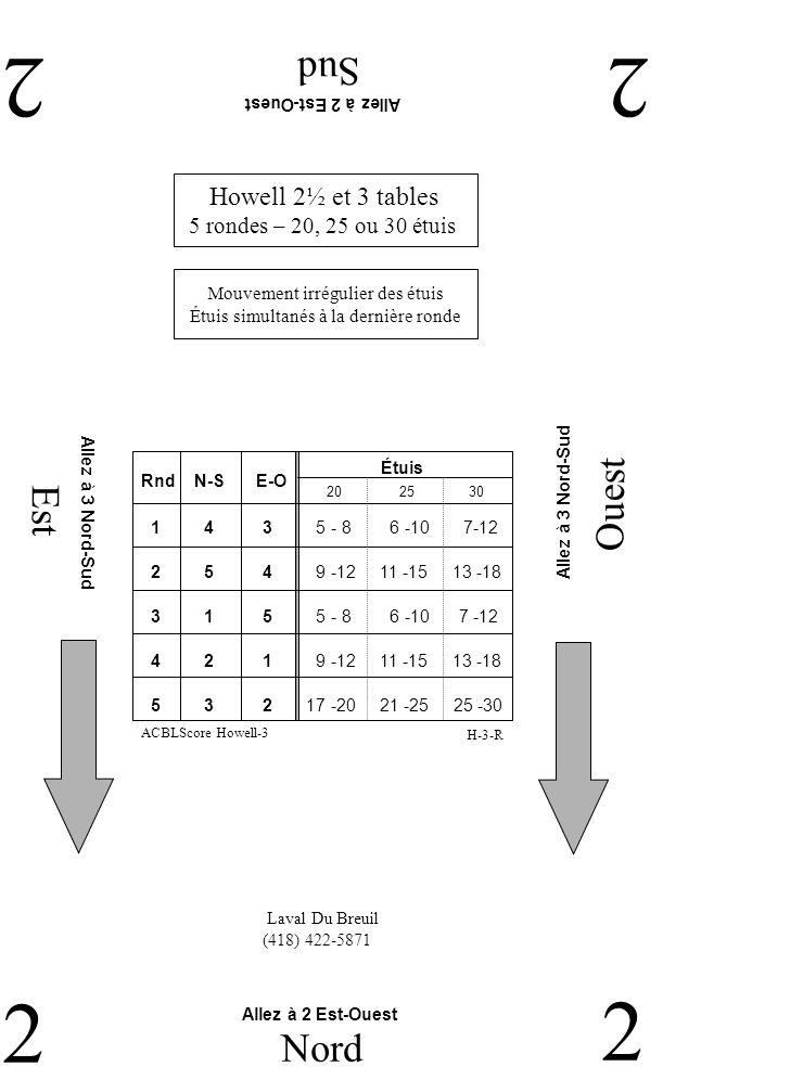 Est Ouest Sud 22 2 Nord 2 Laval Du Breuil (418) 422-5871 Howell 2½ et 3 tables 5 rondes – 20, 25 ou 30 étuis H-3-R Mouvement irrégulier des étuis Étuis simultanés à la dernière ronde ACBLScore Howell-3 RndN-SE-O 2 5 4 9 -12 11 -15 13 -18 1 4 3 5 - 8 6 -10 7-12 3 1 5 5 - 8 6 -10 7 -12 4 2 1 9 -12 11 -15 13 -18 5 3 2 17 -20 21 -25 25 -30 Étuis 202530 Allez à 2 Est-Ouest Allez à 3 Nord-Sud