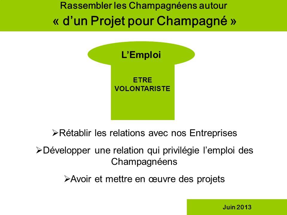 Rassembler les Champagnéens autour « dun Projet pour Champagné » LEmploi ETRE VOLONTARISTE Juin 2013 Rétablir les relations avec nos Entreprises Dével