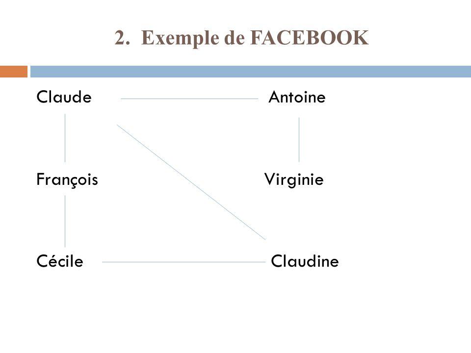 2. Exemple de FACEBOOK Claude Antoine François Virginie Cécile Claudine