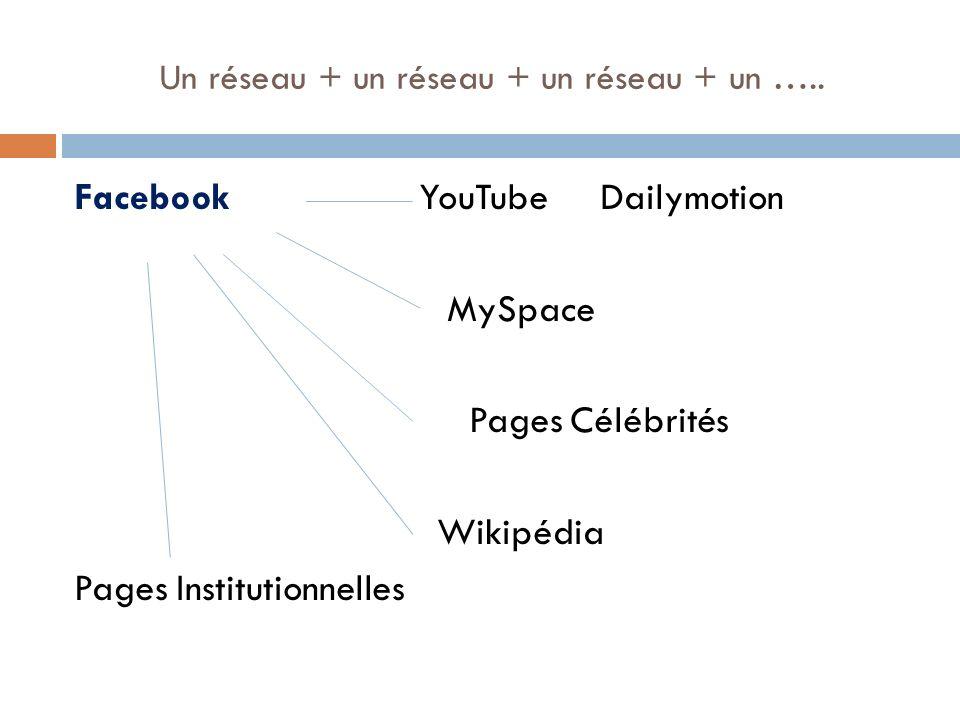 Un réseau + un réseau + un réseau + un ….. Facebook YouTube Dailymotion MySpace Pages Célébrités Wikipédia Pages Institutionnelles