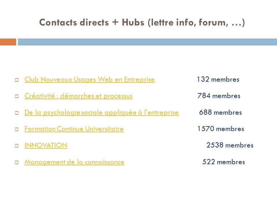 Contacts directs + Hubs (lettre info, forum, …) Club Nouveaux Usages Web en Entreprise 132 membres Club Nouveaux Usages Web en Entreprise Créativité :