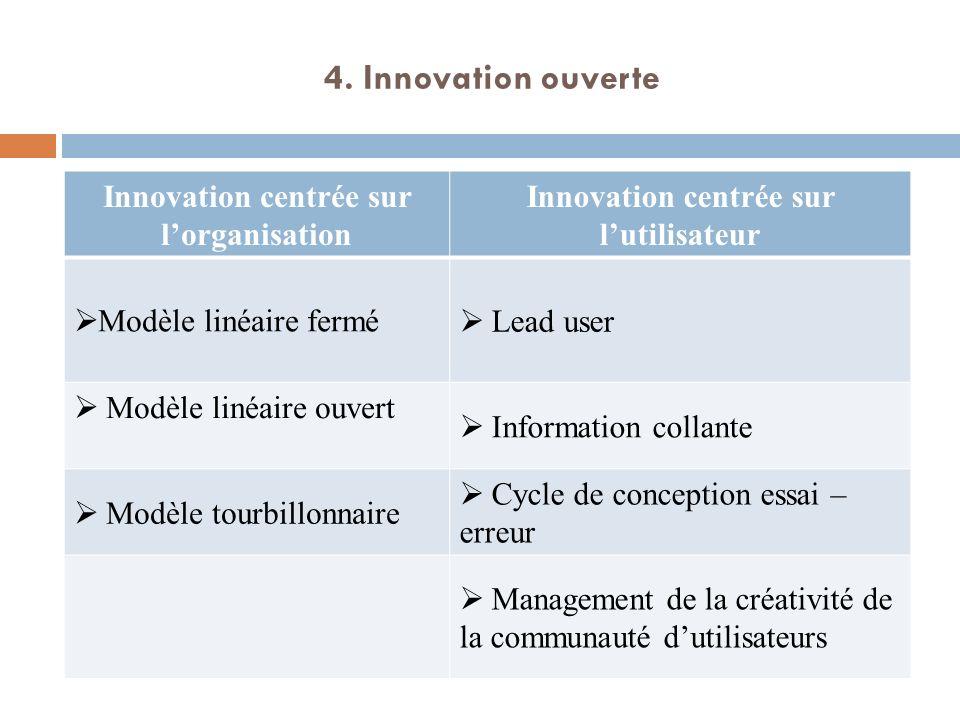 4. Innovation ouverte Innovation centrée sur lorganisation Innovation centrée sur lutilisateur Modèle linéaire fermé Lead user Modèle linéaire ouvert