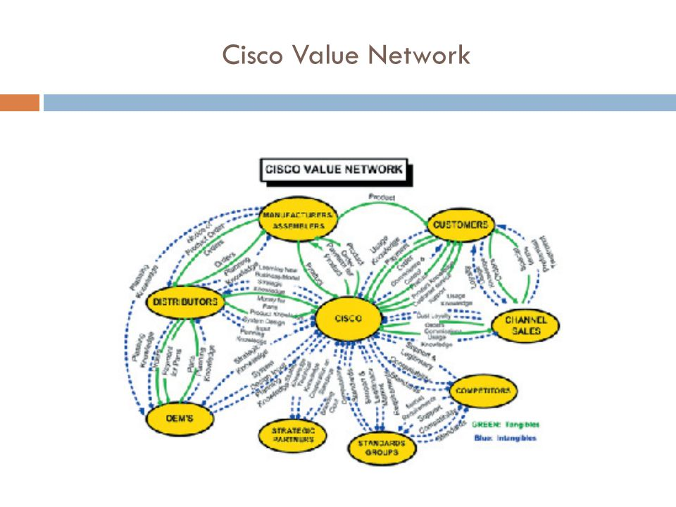 Cisco Value Network