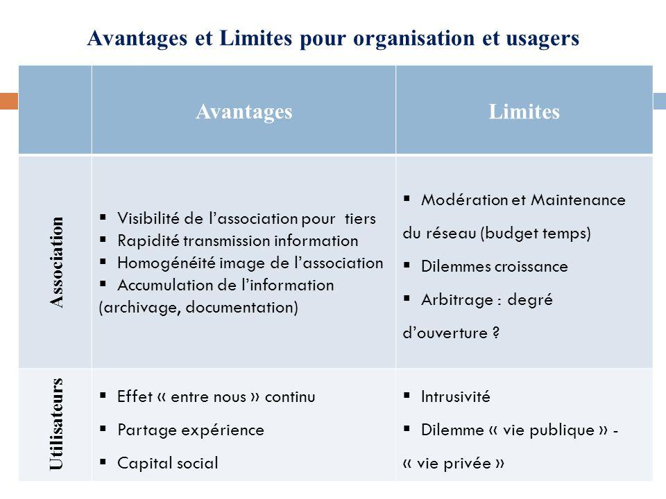 Avantages et Limites pour organisation et usagers Avantages Limites Association Visibilité de lassociation pour tiers Rapidité transmission informatio