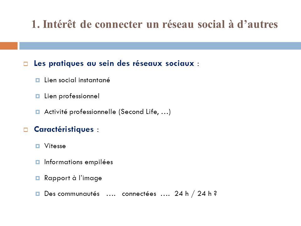 1. Intérêt de connecter un réseau social à dautres Les pratiques au sein des réseaux sociaux : Lien social instantané Lien professionnel Activité prof
