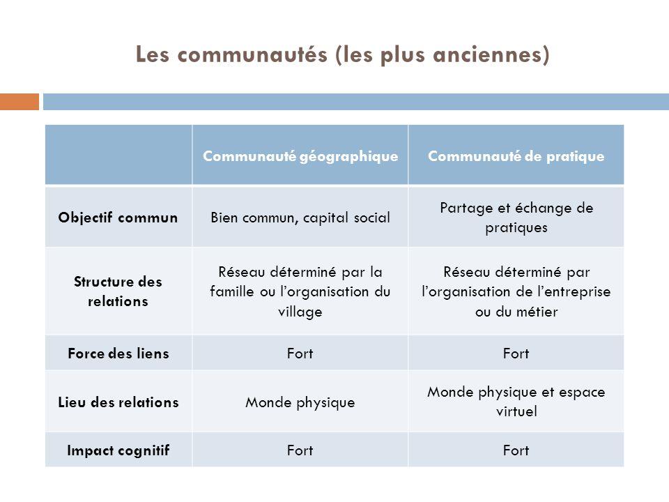 Les communautés (les plus anciennes) Communauté géographiqueCommunauté de pratique Objectif communBien commun, capital social Partage et échange de pr
