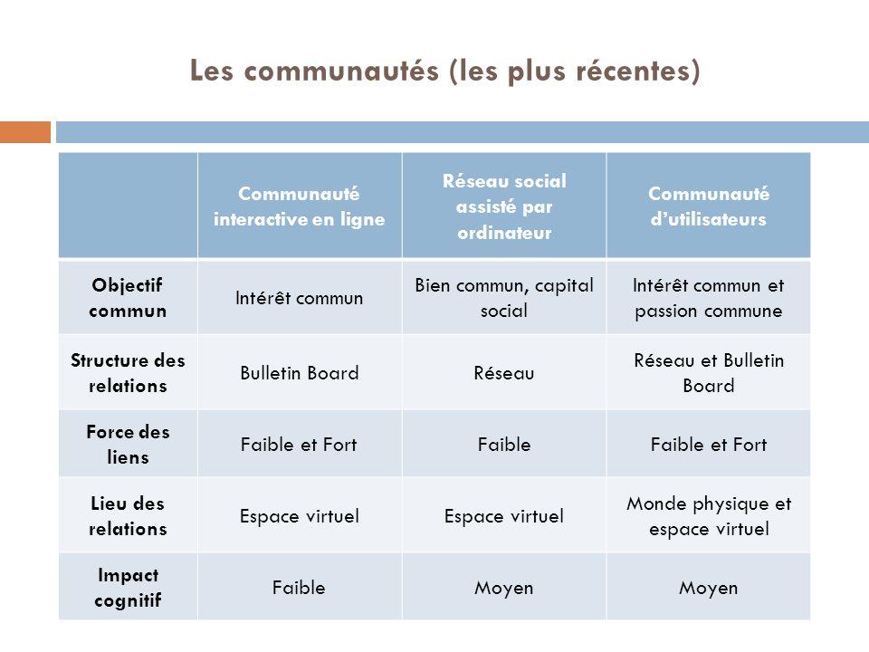 Les communautés (les plus récentes) Communauté interactive en ligne Réseau social assisté par ordinateur Communauté dutilisateurs Objectif commun Inté