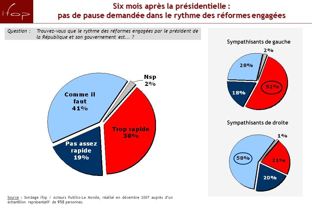 Question : Trouvez-vous que le rythme des réformes engagées par le président de la République et son gouvernement est...