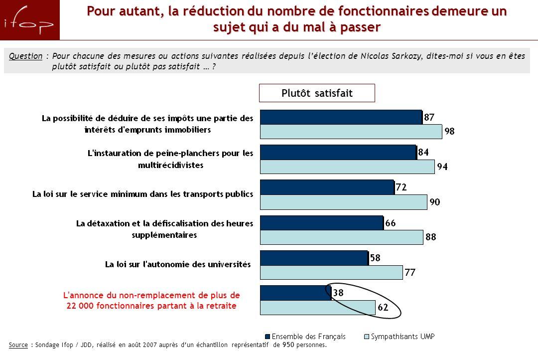 Pour autant, la réduction du nombre de fonctionnaires demeure un sujet qui a du mal à passer Question : Pour chacune des mesures ou actions suivantes réalisées depuis lélection de Nicolas Sarkozy, dites-moi si vous en êtes plutôt satisfait ou plutôt pas satisfait … .