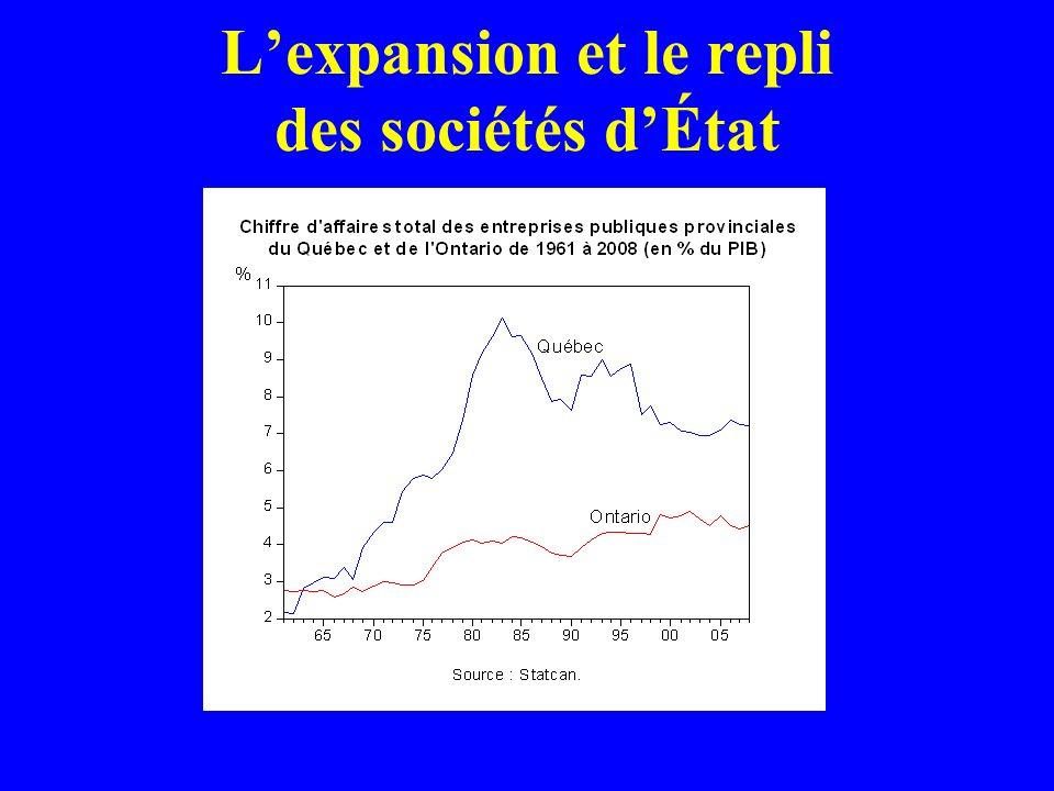 Lexpansion et le repli des sociétés dÉtat
