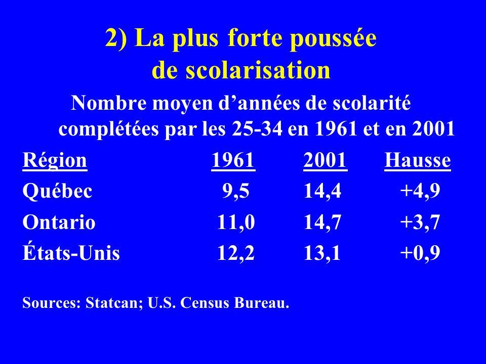 2) La plus forte poussée de scolarisation Nombre moyen dannées de scolarité complétées par les 25-34 en 1961 et en 2001 Région 1961 2001 Hausse Québec 9,5 14,4 +4,9 Ontario11,0 14,7 +3,7 États-Unis12,2 13,1 +0,9 Sources: Statcan; U.S.